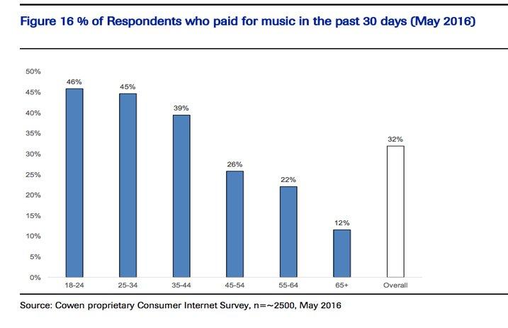 musicpaygraph